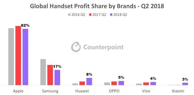 27703-41763-Handset-Profit-Share-2018-Q2-768x378-l.jpg