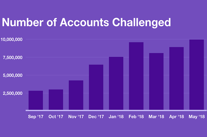 Twitter-suspended-a-whopping-70-million-accounts-in-May-and-June.jpg